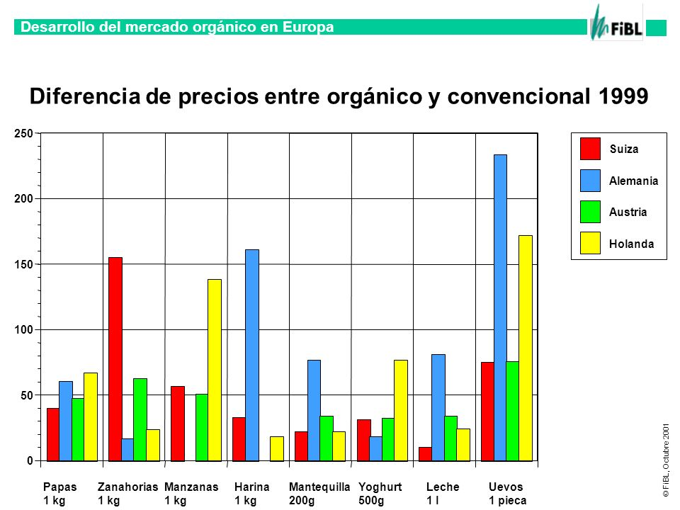 Desarrollo del mercado orgánico en Europa © FiBL, Octubre 2001 Diferencia de precios entre orgánico y convencional 1999 Papas 1 kg Zanahorias 1 kg Man