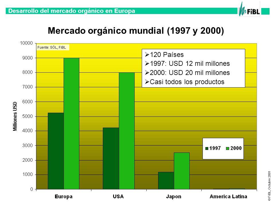 Desarrollo del mercado orgánico en Europa © FiBL, Octubre 2001 Mercado orgánico mundial (1997 y 2000) 120 Países 1997: USD 12 mil millones 2000: USD 2