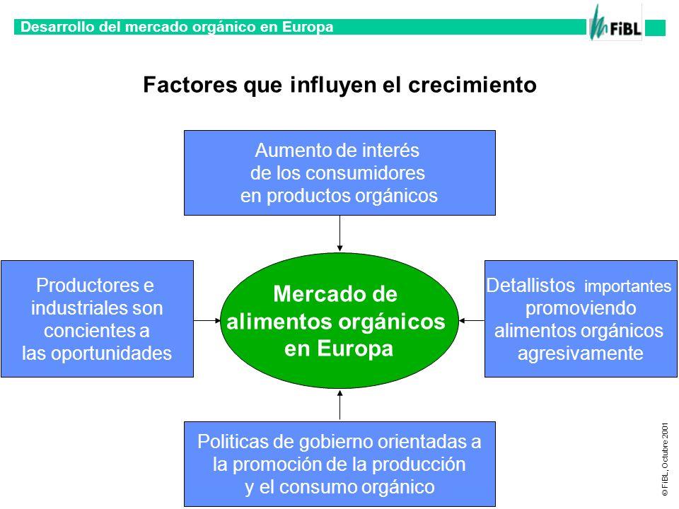 Desarrollo del mercado orgánico en Europa © FiBL, Octubre 2001 Factores que influyen el crecimiento Mercado de alimentos orgánicos en Europa Aumento d