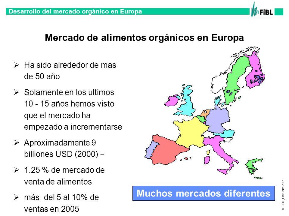 Desarrollo del mercado orgánico en Europa © FiBL, Octubre 2001 Mercado orgánico en Europa (1997 y 2000.