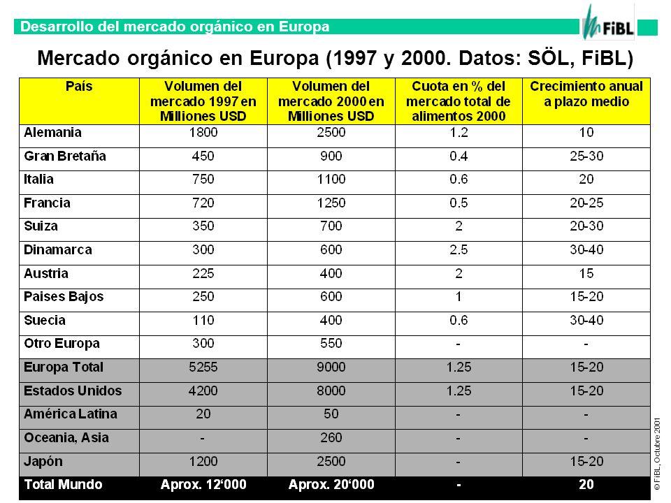 Desarrollo del mercado orgánico en Europa © FiBL, Octubre 2001 Mercado orgánico en Europa (1997 y 2000. Datos: SÖL, FiBL)