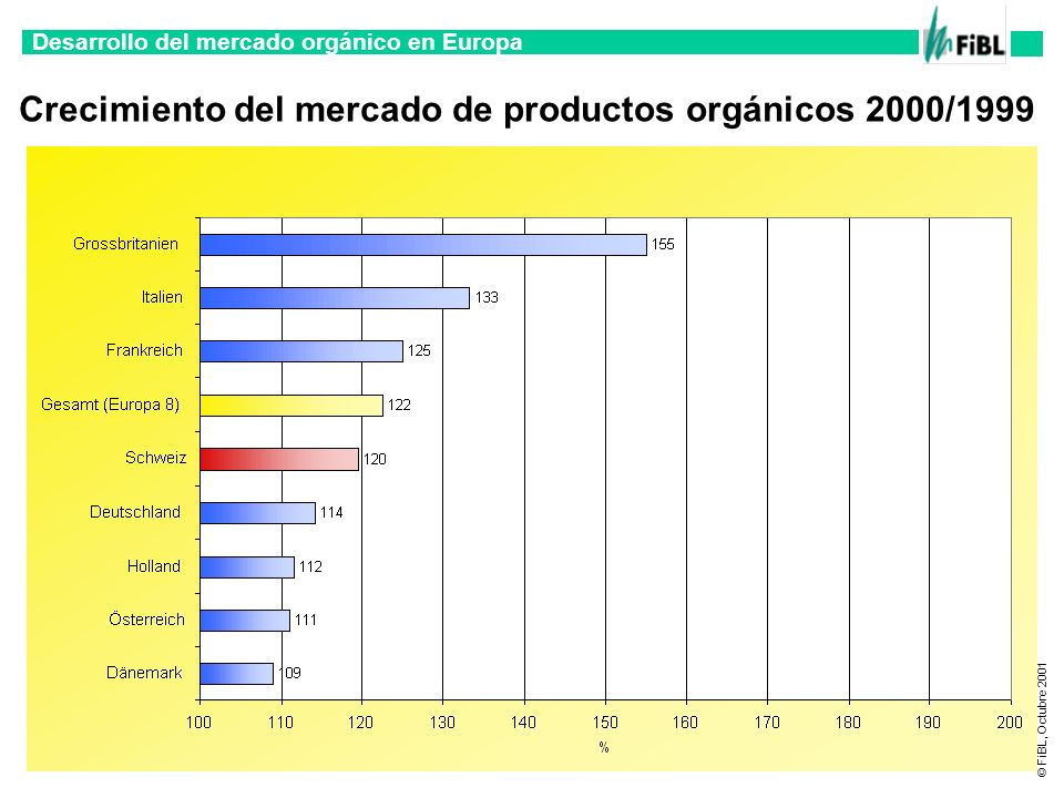 Desarrollo del mercado orgánico en Europa © FiBL, Octubre 2001 Venta directa de productos orgánicos (Suiza)
