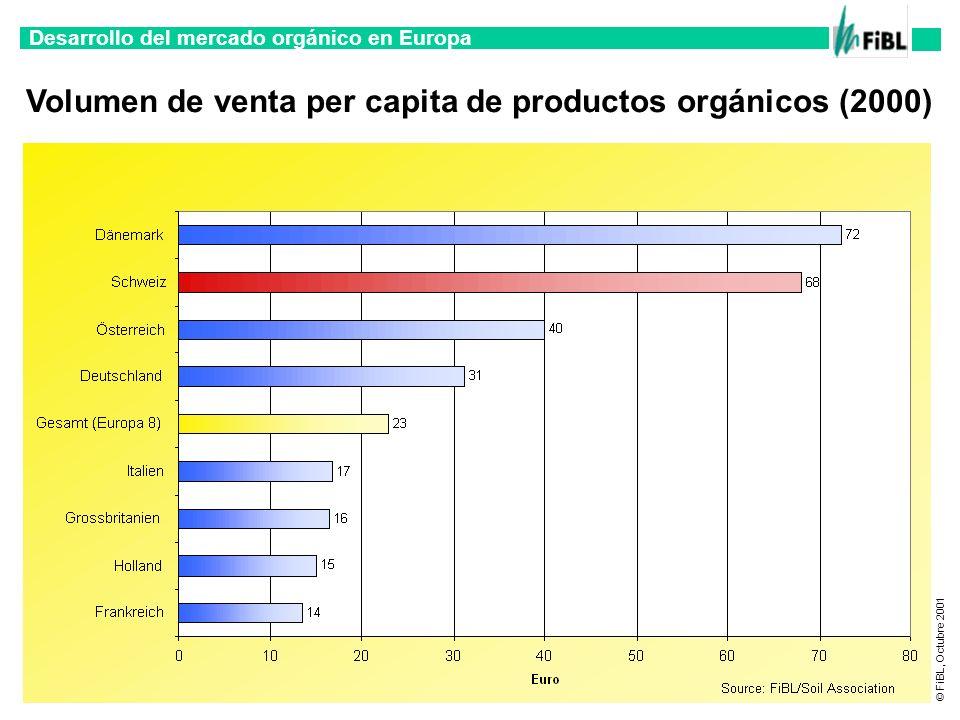 Desarrollo del mercado orgánico en Europa © FiBL, Octubre 2001 Diferencia de precios entre orgánico y convencional 1999 Papas 1 kg Zanahorias 1 kg Manzanas 1 kg Harina 1 kg Mantequilla 200g Yoghurt 500g Leche 1 l Uevos 1 pieca