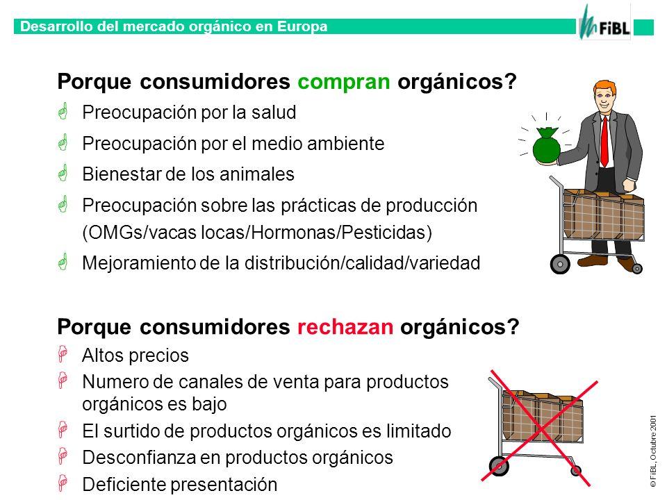 Desarrollo del mercado orgánico en Europa © FiBL, Octubre 2001 Porque consumidores compran orgánicos? Preocupación por la salud Preocupación por el me