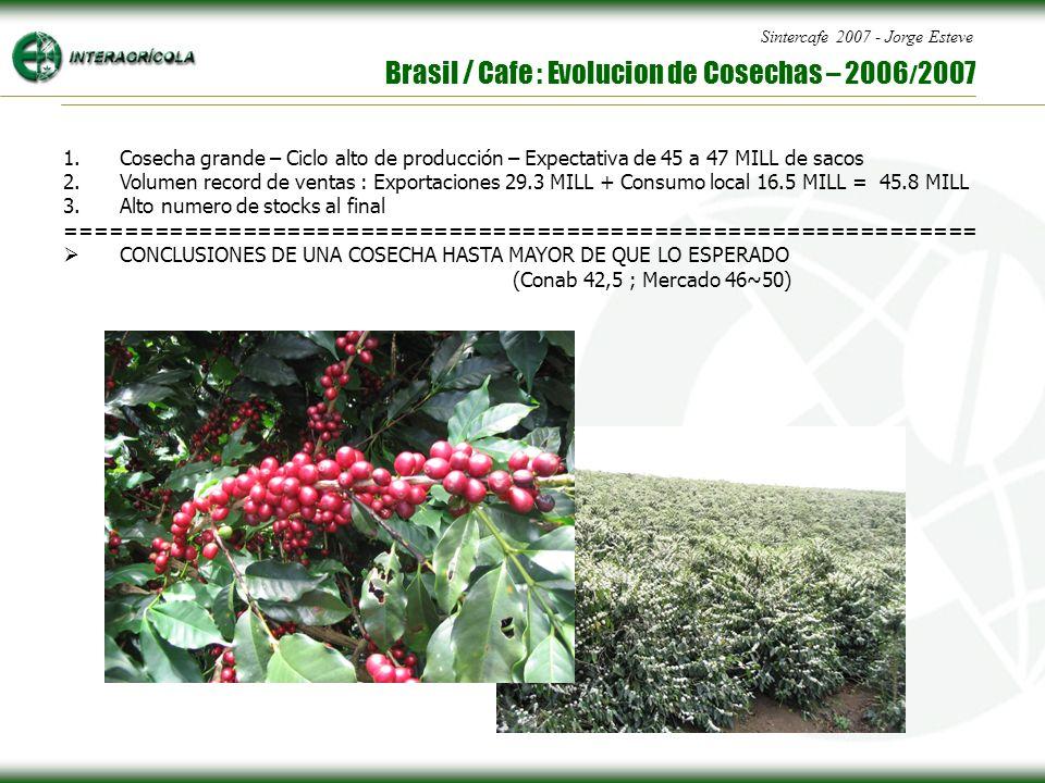 Sintercafe 2007 - Jorge Esteve Brasil / Cafe : Evolucion de Cosechas – 2006 / 2007 1.Cosecha grande – Ciclo alto de producción – Expectativa de 45 a 47 MILL de sacos 2.Volumen record de ventas : Exportaciones 29.3 MILL + Consumo local 16.5 MILL = 45.8 MILL 3.Alto numero de stocks al final ============================================================== CONCLUSIONES DE UNA COSECHA HASTA MAYOR DE QUE LO ESPERADO (Conab 42,5 ; Mercado 46~50)