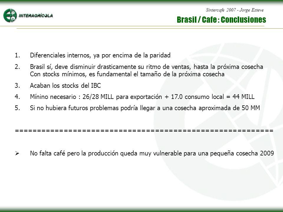 Sintercafe 2007 - Jorge Esteve Brasil / Cafe : Conclusiones 1.Diferenciales internos, ya por encima de la paridad 2.Brasil sí, deve disminuir drasticamente su ritmo de ventas, hasta la próxima cosecha Con stocks mínimos, es fundamental el tamaño de la próxima cosecha 3.Acaban los stocks del IBC 4.Mínino necesario : 26/28 MILL para exportación + 17.0 consumo local = 44 MILL 5.Si no hubiera futuros problemas podría llegar a una cosecha aproximada de 50 MM ========================================================= No falta café pero la producción queda muy vulnerable para una pequeña cosecha 2009
