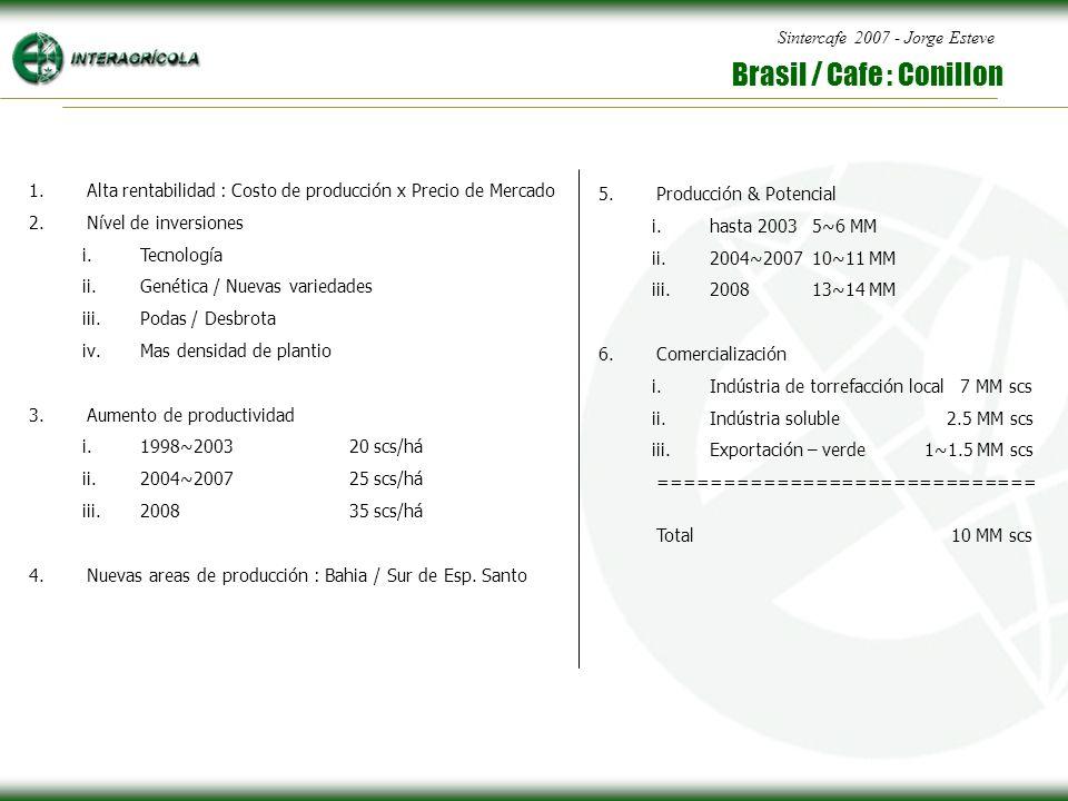 Sintercafe 2007 - Jorge Esteve Brasil / Cafe : Conillon 1.Alta rentabilidad : Costo de producción x Precio de Mercado 2.Nível de inversiones i.Tecnología ii.Genética / Nuevas variedades iii.Podas / Desbrota iv.Mas densidad de plantio 3.Aumento de productividad i.1998~200320 scs/há ii.2004~200725 scs/há iii.200835 scs/há 4.Nuevas areas de producción : Bahia / Sur de Esp.