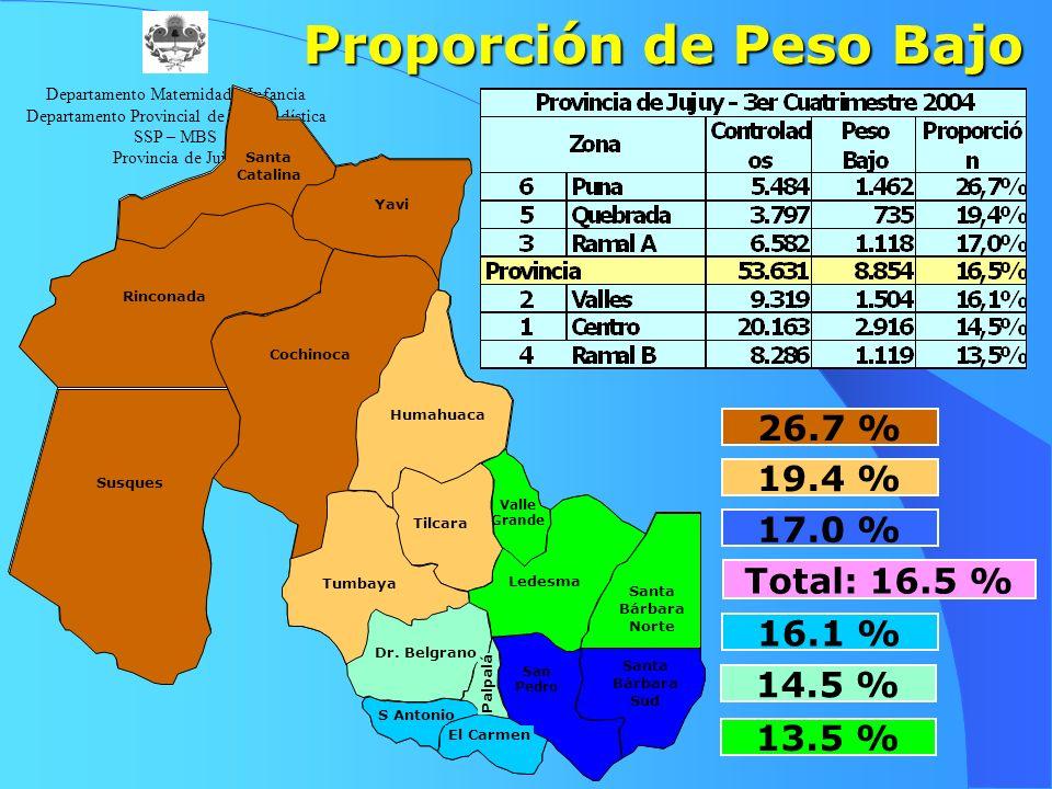 Departamento Maternidad e Infancia Departamento Provincial de Bioestadística SSP – MBS Provincia de Jujuy S Antonio Rinconada Valle Grande Yavi Susques Dr.