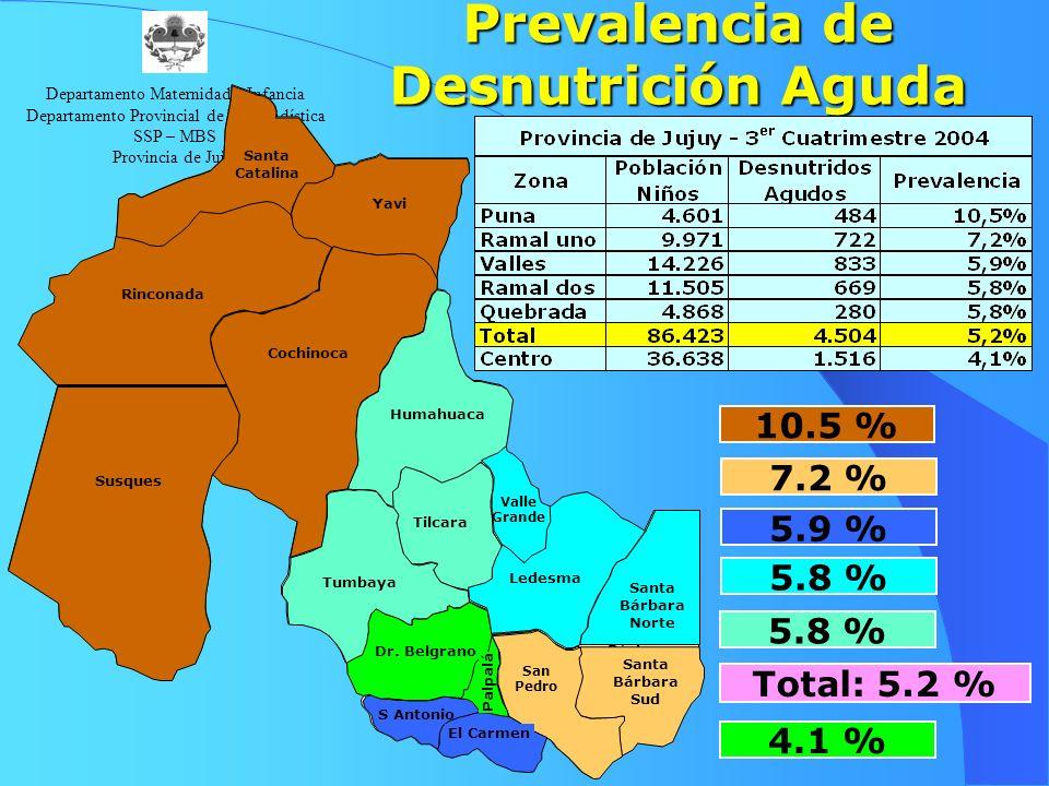 Departamento Maternidad e Infancia Departamento Provincial de Bioestadística SSP – MBS Provincia de Jujuy Tendencia de Desnutrición en niños de 0–5 años