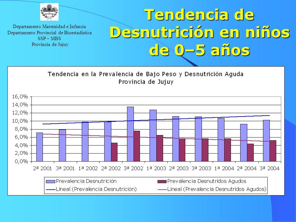 Departamento Maternidad e Infancia Departamento Provincial de Bioestadística SSP – MBS Provincia de Jujuy Tendencia de Desnutrición en niños de 0–5 añ