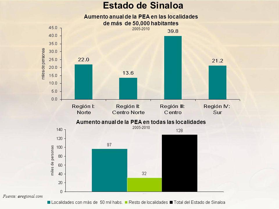 Estado de Sinaloa Aumento anual de la PEA en todas las localidades 2005-2010 Aumento anual de la PEA en las localidades de más de 50,000 habitantes 20