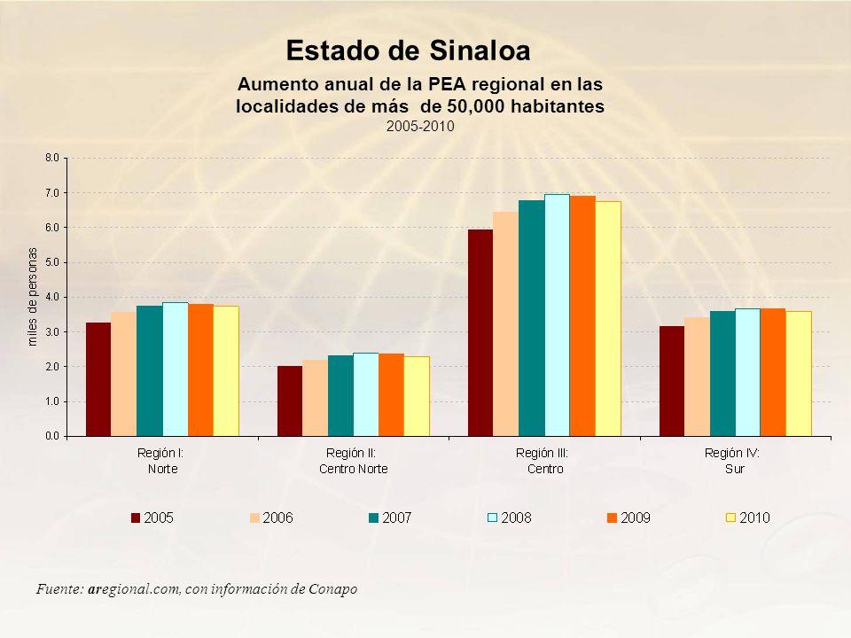 Aumento anual de la PEA regional en las localidades de más de 50,000 habitantes 2005-2010 Fuente: aregional.com, con información de Conapo Estado de S
