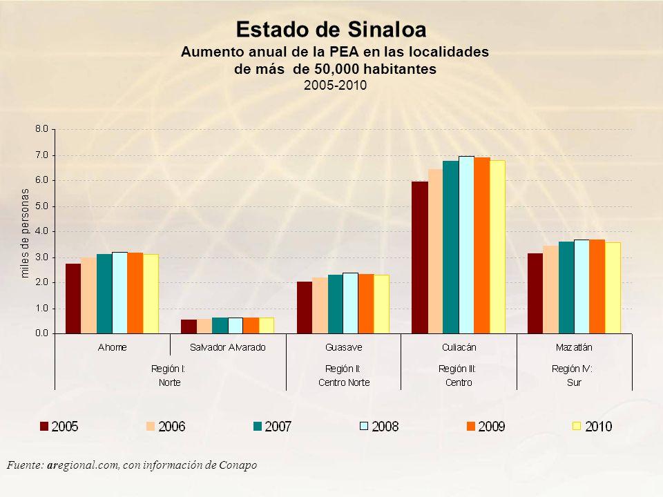 Aumento anual de la PEA en las localidades de más de 50,000 habitantes 2005-2010 Fuente: aregional.com, con información de Conapo Estado de Sinaloa