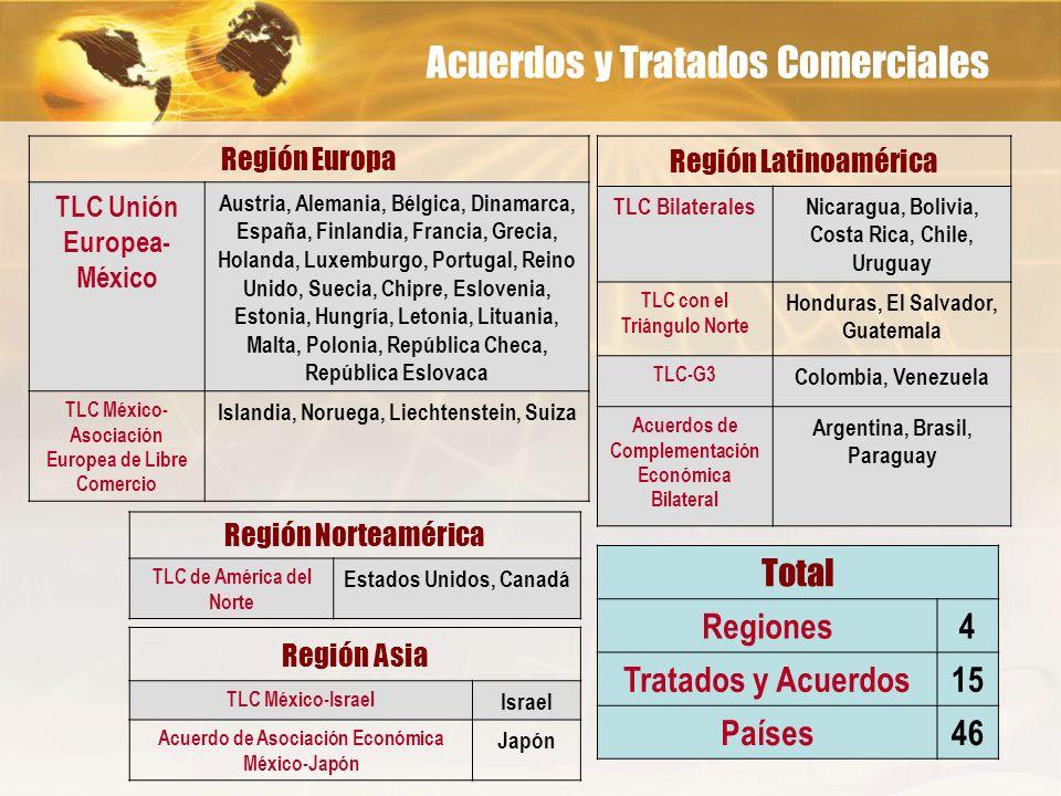 Acuerdos y Tratados Comerciales Región Asia TLC México-Israel Israel Acuerdo de Asociación Económica México-Japón Japón Región Latinoamérica TLC Bilat