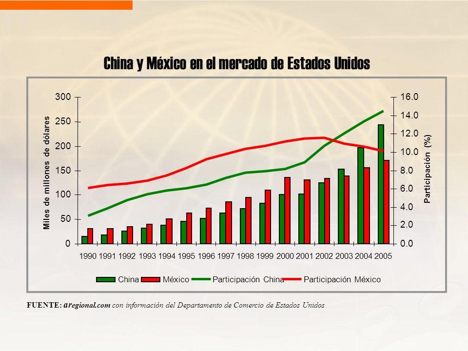 China y México en el mercado de Estados Unidos FUENTE: ar egional.com con información del Departamento de Comercio de Estados Unidos 0 50 100 150 200