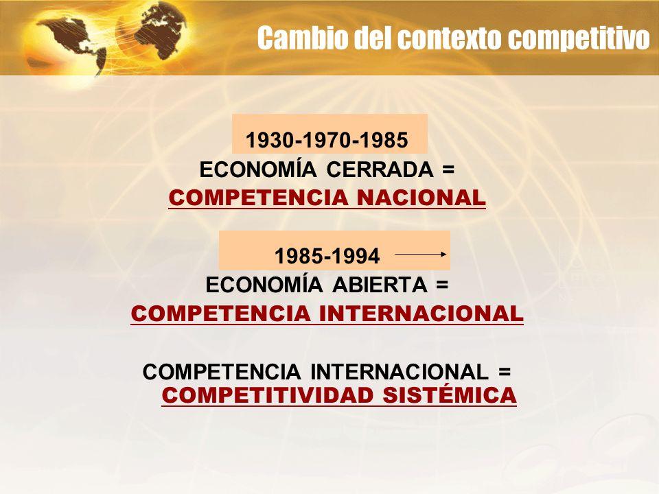 1930-1970-1985 ECONOMÍA CERRADA = COMPETENCIA NACIONAL 1985-1994 ECONOMÍA ABIERTA = COMPETENCIA INTERNACIONAL COMPETENCIA INTERNACIONAL = COMPETITIVID