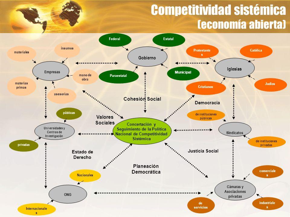 Competitividad sistémica (economía abierta) Universidades y Centros de Investigación públicas privadas Empresas insumos mano de obra materias primas m