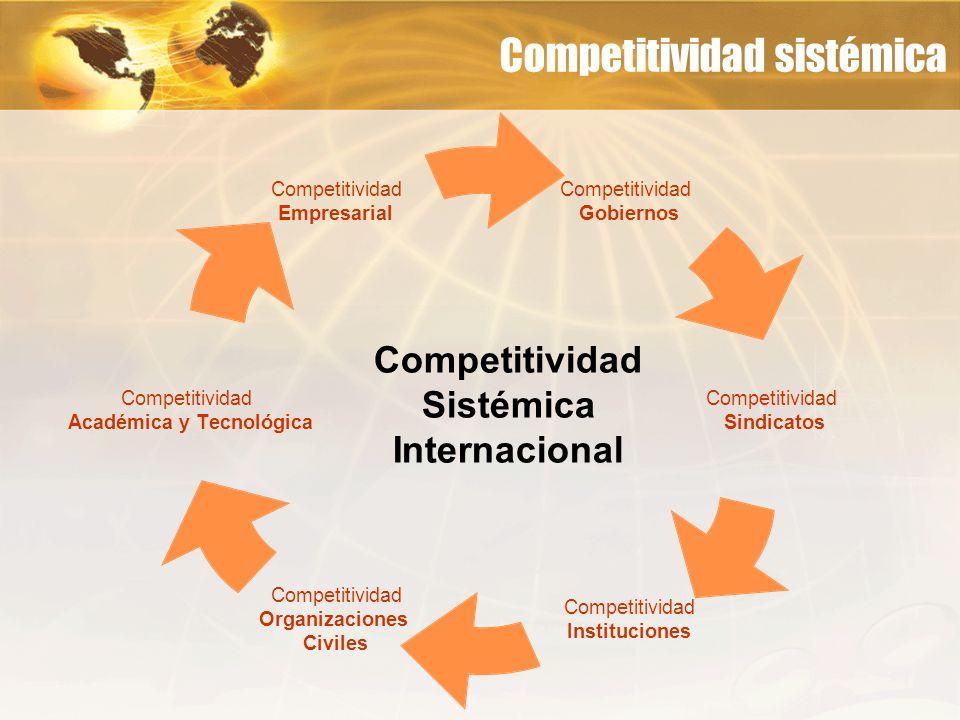 Competitividad sistémica Competitividad Gobiernos Competitividad Sindicatos Competitividad Instituciones Competitividad Organizaciones Civiles Competi