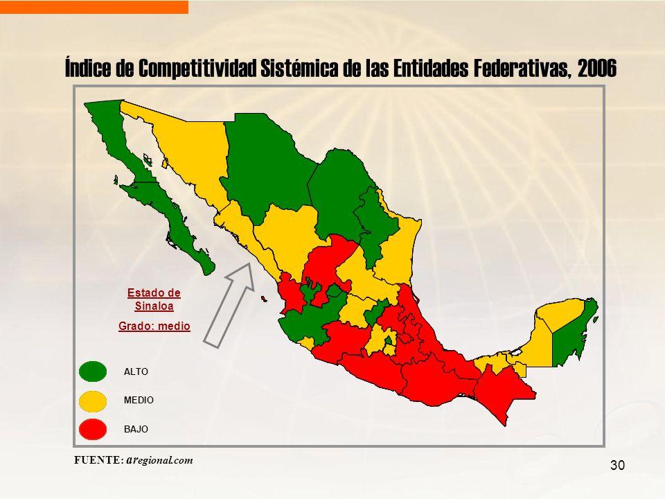 30 Índice de Competitividad Sistémica de las Entidades Federativas, 2006 FUENTE: ar egional.com ALTO MEDIO BAJO Estado de Sinaloa Grado: medio