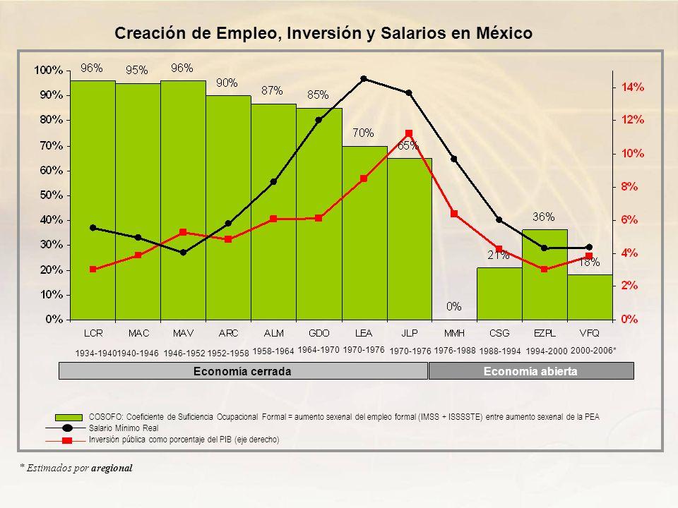 * Estimados por aregional Creación de Empleo, Inversión y Salarios en México COSOFO: Coeficiente de Suficiencia Ocupacional Formal = aumento sexenal d