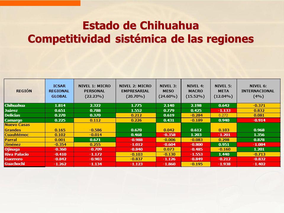 Estado de Chihuahua Competitividad sistémica de las regiones REGIÓN ICSAR REGIONAL GLOBAL NIVEL 1: MICRO PERSONAL (22.23%) NIVEL 2: MICRO EMPRESARIAL