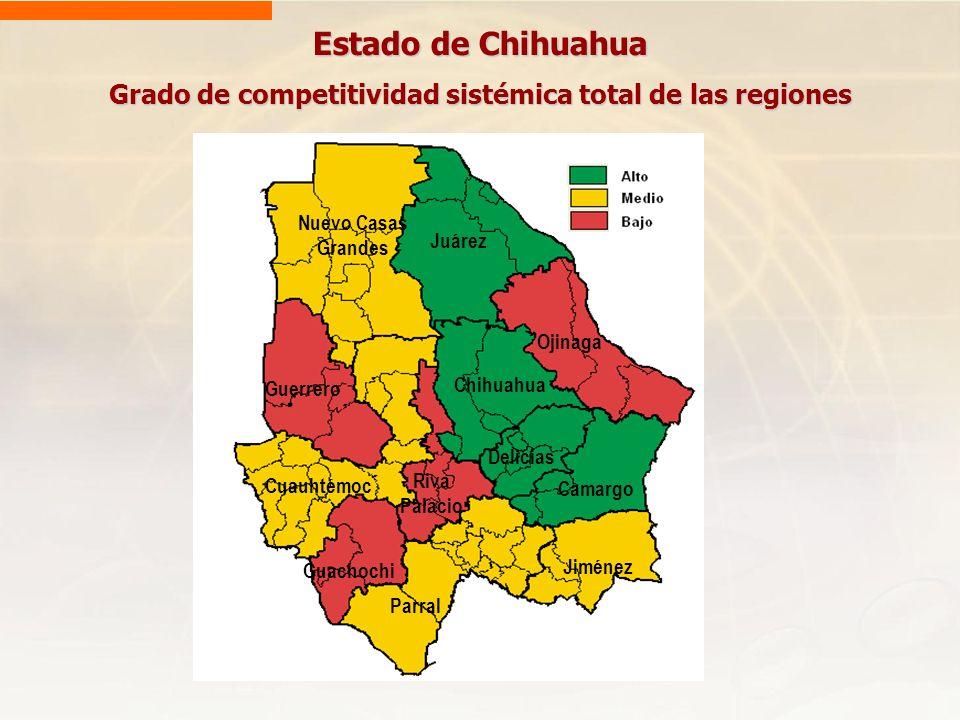 Estado de Chihuahua Grado de competitividad sistémica total de las regiones Nuevo Casas Grandes Juárez Ojinaga Guerrero Cuauhtémoc Guachochi Parral Ji