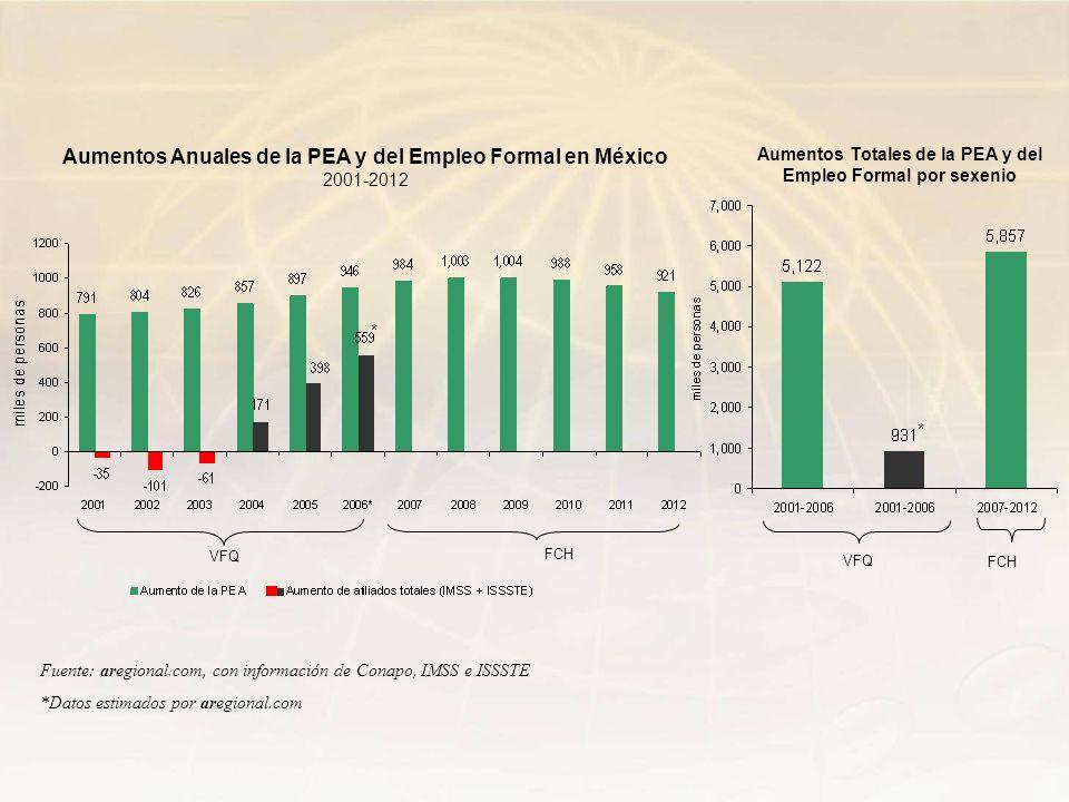 Fuente: aregional.com, con información de Conapo, IMSS e ISSSTE *Datos estimados por aregional.com Aumentos Anuales de la PEA y del Empleo Formal en M