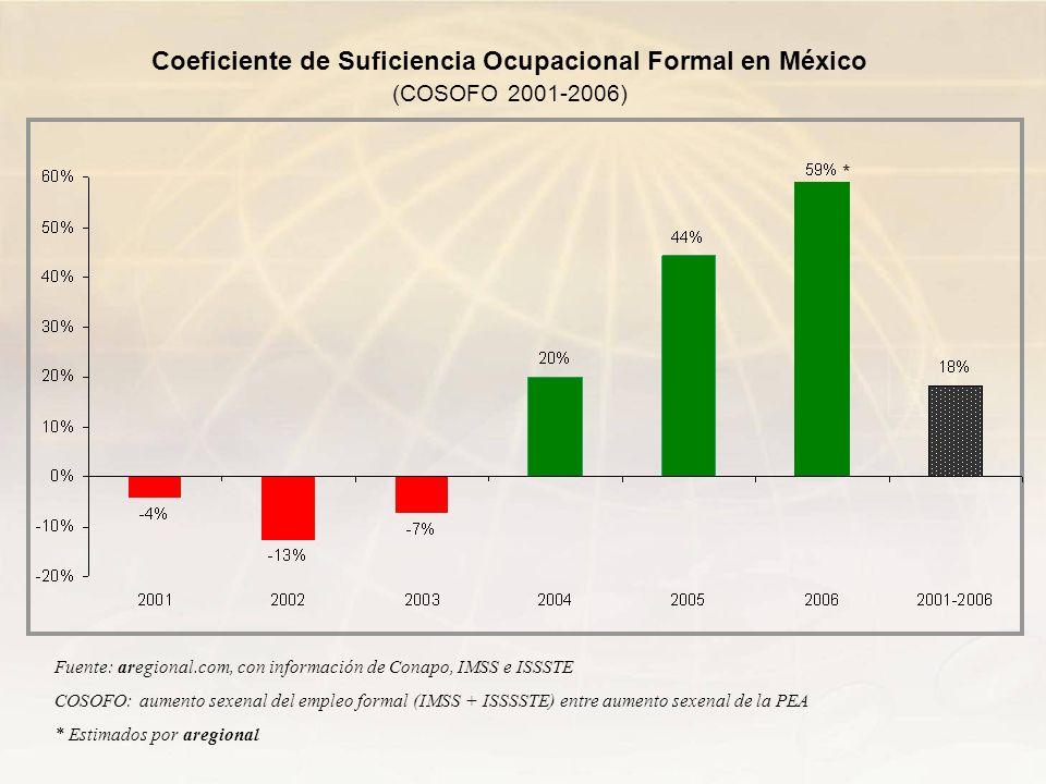 Coeficiente de Suficiencia Ocupacional Formal en México (COSOFO 2001-2006) Fuente: aregional.com, con información de Conapo, IMSS e ISSSTE COSOFO: aum