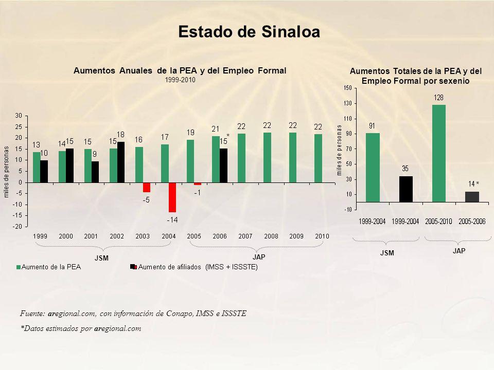 Fuente: aregional.com, con información de Conapo, IMSS e ISSSTE *Datos estimados por aregional.com Aumentos Anuales de la PEA y del Empleo Formal 1999