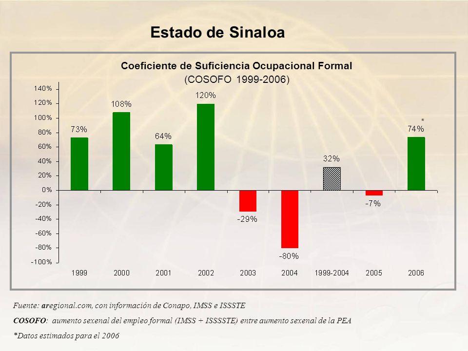 Fuente: aregional.com, con información de Conapo, IMSS e ISSSTE COSOFO: aumento sexenal del empleo formal (IMSS + ISSSSTE) entre aumento sexenal de la
