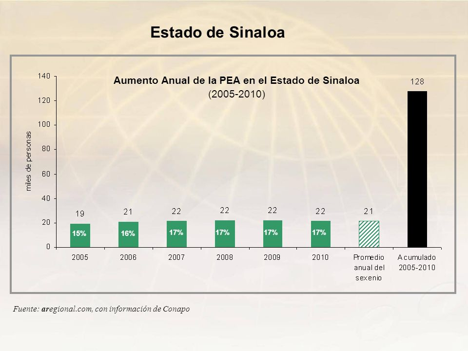 Aumento Anual de la PEA en el Estado de Sinaloa (2005-2010) Estado de Sinaloa Fuente: aregional.com, con información de Conapo 15%16% 17%