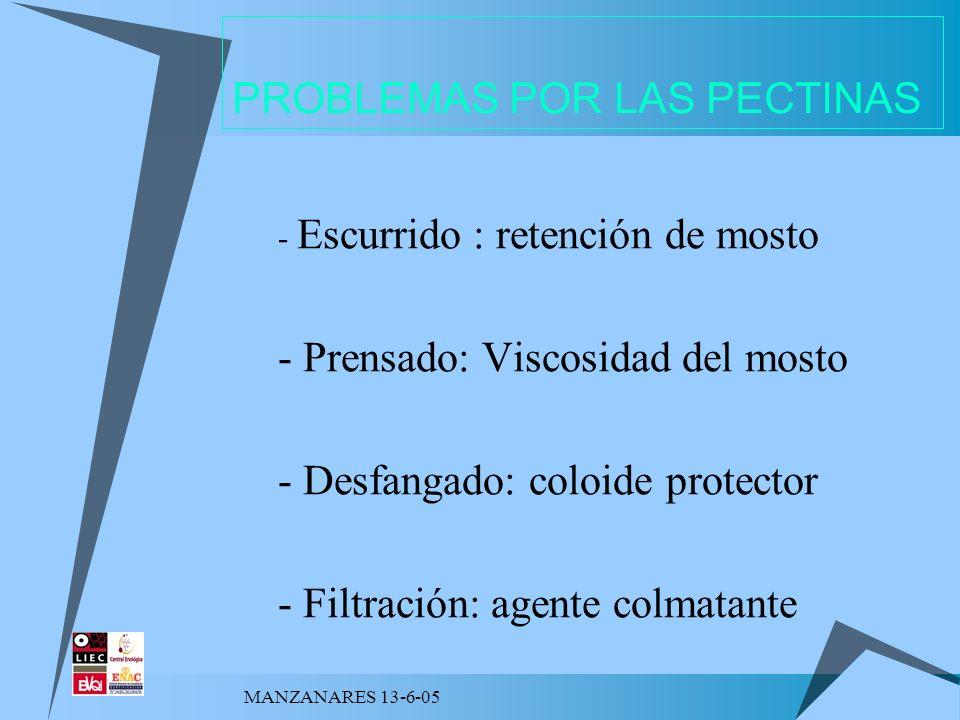 PROBLEMAS POR LAS PECTINAS - Escurrido : retención de mosto - Prensado: Viscosidad del mosto - Desfangado: coloide protector - Filtración: agente colm