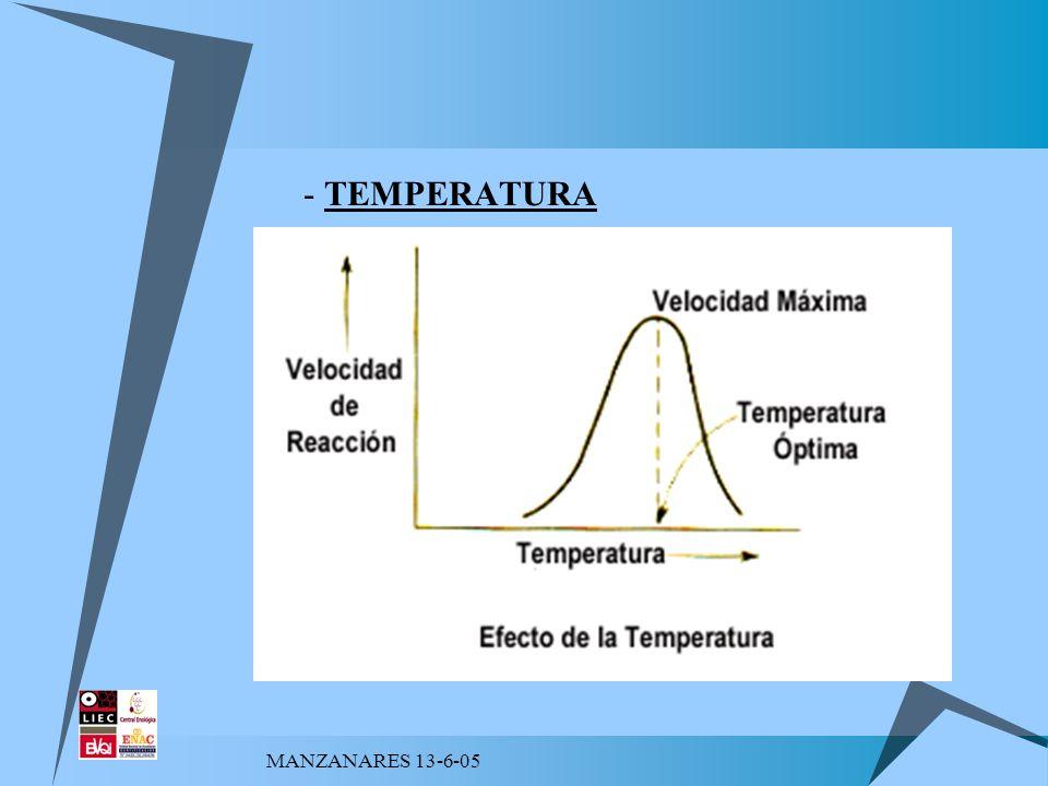 MANZANARES 13-6-05 FACTORES DE INHIBICIÓN - Bentonita - Grado alcohólico a mayor grado alcohólico menor actividad - pH y acidez con alta acidez y pH bajo la dosis se debe de incrementar - Temperatura a bajas temperaturas la actividad es menos