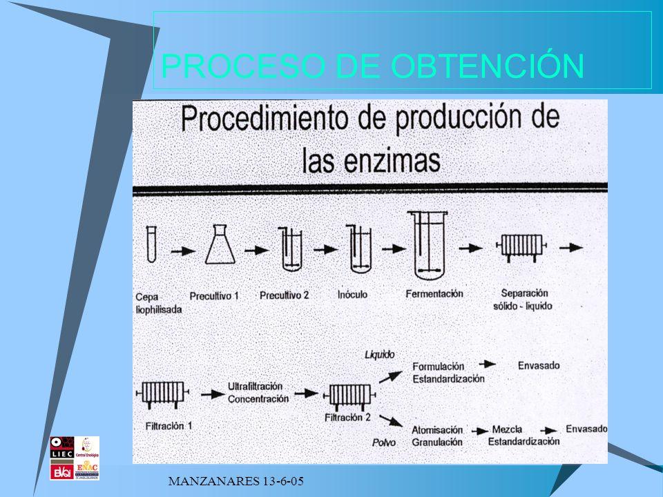 MANZANARES 13-6-05 ENZIMAS PECTOLÍTICOS - Se usan durante la maceración en vinificación en vinos tintos.