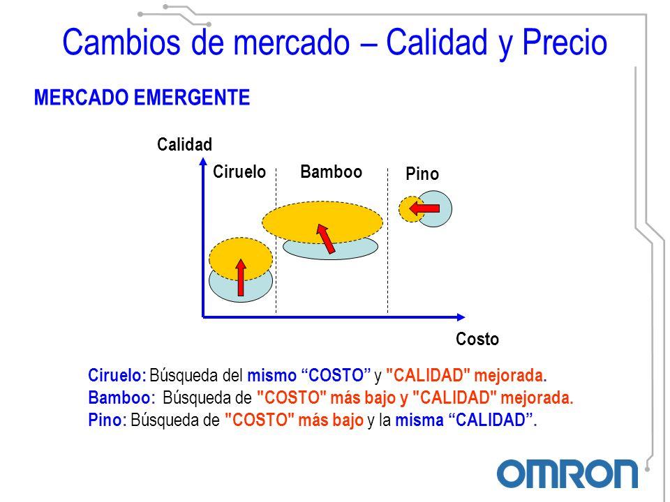 Cambios de mercado – Calidad y Precio MERCADO MADURO Costo Pino/Bamboo: Búsqueda de COSTO más bajo y la misma CALIDAD.