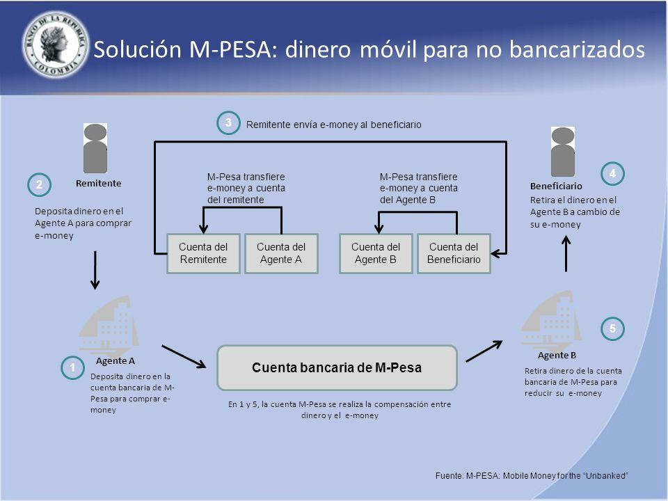 Cuenta bancaria de M-Pesa Agente A 1 Deposita dinero en la cuenta bancaria de M- Pesa para comprar e- money Remitente Deposita dinero en el Agente A p