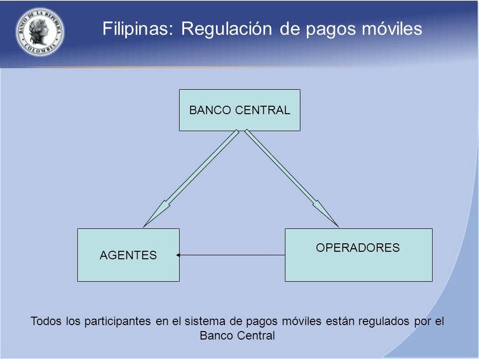 Filipinas: Regulación de pagos móviles BANCO CENTRAL AGENTES OPERADORES Todos los participantes en el sistema de pagos móviles están regulados por el