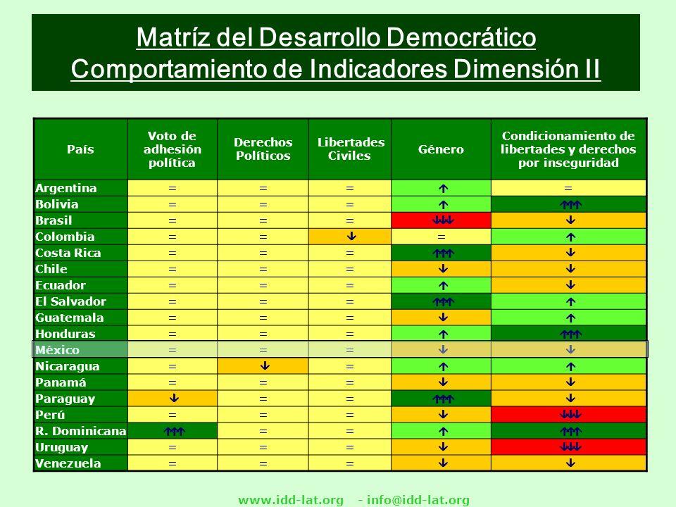 www.idd-lat.org - info@idd-lat.org Matríz del Desarrollo Democrático Comportamiento de Indicadores Dimensión II País Voto de adhesión política Derechos Políticos Libertades Civiles Género Condicionamiento de libertades y derechos por inseguridad Argentina === = Bolivia === Brasil=== Colombia== = Costa Rica=== Chile=== Ecuador=== El Salvador=== Guatemala=== Honduras=== México=== Nicaragua= = Panamá=== Paraguay == Perú = == R.
