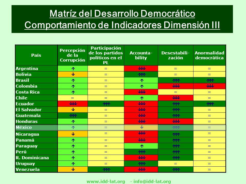 www.idd-lat.org - info@idd-lat.org Matríz del Desarrollo Democrático Comportamiento de Indicadores Dimensión III País Percepción de la Corrupción Participación de los partidos políticos en el PL Accounta- bility Desestabili- zación Anormalidad democrática Argentina = == Bolivia = == Brasil = Colombia = Costa Rica = = = Chile= = = Ecuador El Salvador = = Guatemala = = Honduras = = México = = Nicaragua = = Panamá = = Paraguay = = Perú = = R.