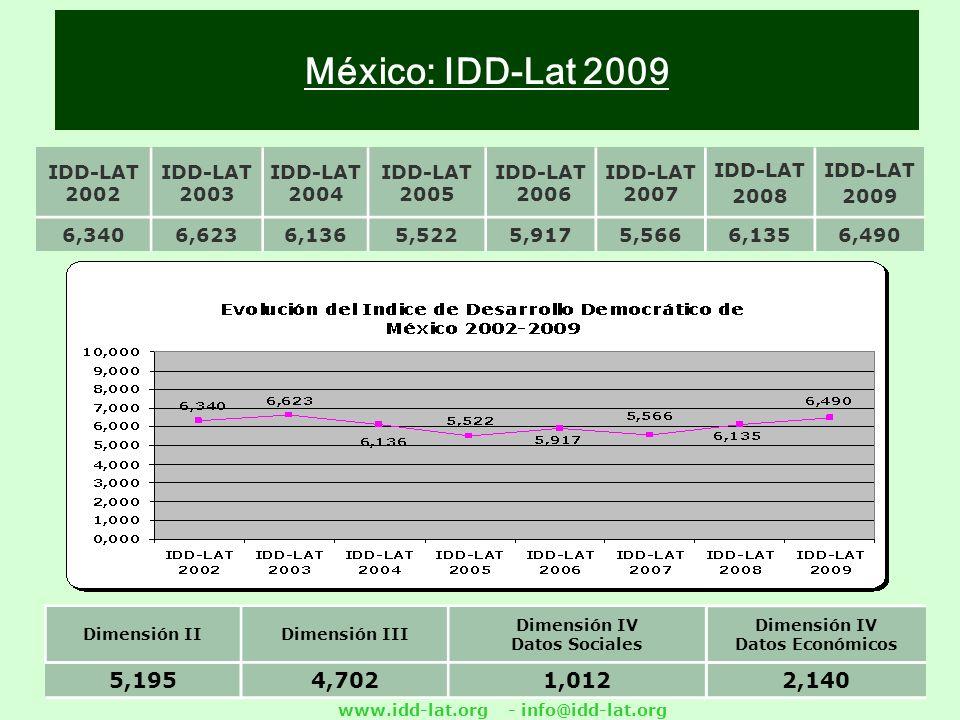www.idd-lat.org - info@idd-lat.org México: IDD-Lat 2009 IDD-LAT 2002 IDD-LAT 2003 IDD-LAT 2004 IDD-LAT 2005 IDD-LAT 2006 IDD-LAT 2007 IDD-LAT 2008 IDD-LAT 2009 6,3406,6236,1365,5225,9175,5666,1356,490 Dimensión IIDimensión III Dimensión IV Datos Sociales Dimensión IV Datos Económicos 5,1954,7021,0122,140