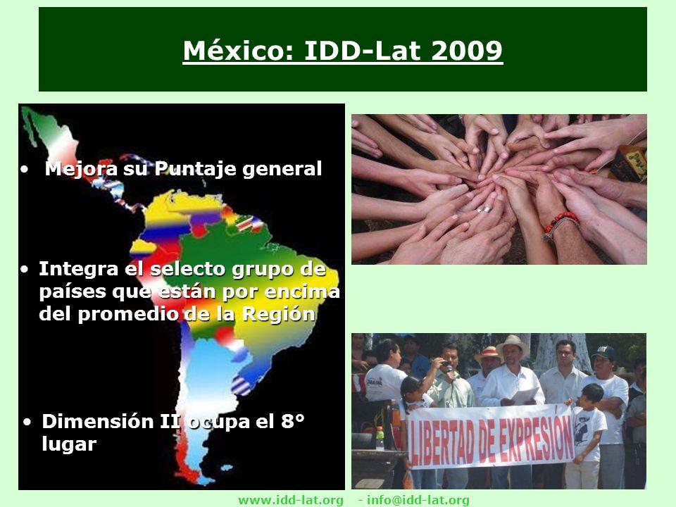 www.idd-lat.org - info@idd-lat.org México: IDD-Lat 2009 Mejora su Puntaje generalMejora su Puntaje general Integra el selecto grupo de países que están por encima del promedio de la Región Dimensión II ocupa el 8° lugar
