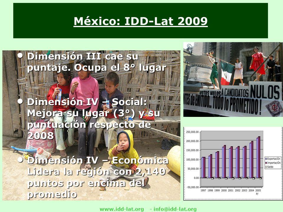 www.idd-lat.org - info@idd-lat.org Dimensión III cae su puntaje.