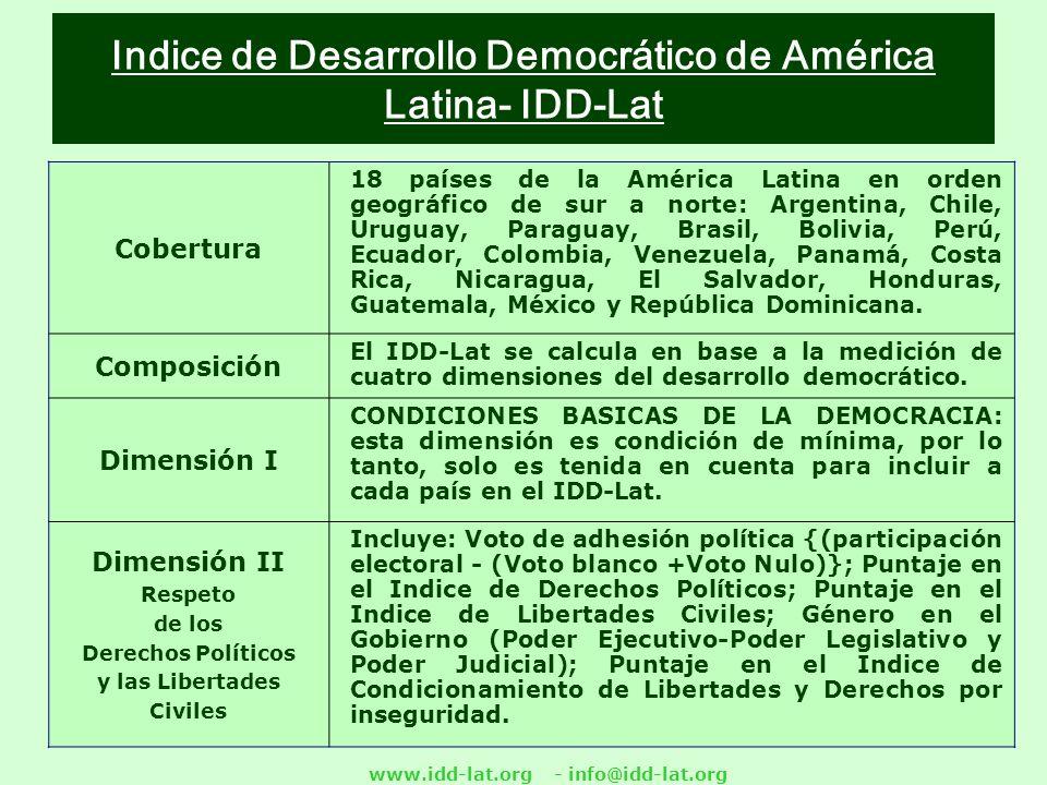 Indice de Desarrollo Democrático de América Latina- IDD-Lat Cobertura 18 países de la América Latina en orden geográfico de sur a norte: Argentina, Chile, Uruguay, Paraguay, Brasil, Bolivia, Perú, Ecuador, Colombia, Venezuela, Panamá, Costa Rica, Nicaragua, El Salvador, Honduras, Guatemala, México y República Dominicana.