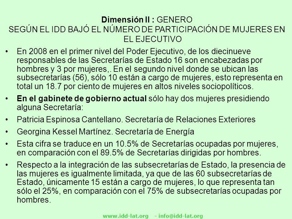 Dimensión II : GENERO SEGÚN EL IDD BAJÓ EL NÚMERO DE PARTICIPACIÓN DE MUJERES EN EL EJECUTIVO En 2008 en el primer nivel del Poder Ejecutivo, de los diecinueve responsables de las Secretarías de Estado 16 son encabezadas por hombres y 3 por mujeres,.