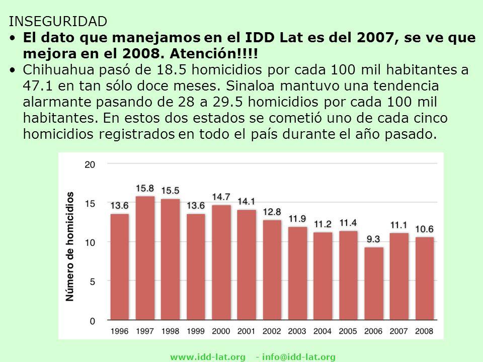 www.idd-lat.org - info@idd-lat.org INSEGURIDAD El dato que manejamos en el IDD Lat es del 2007, se ve que mejora en el 2008.
