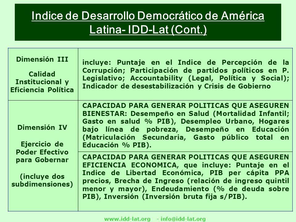 www.idd-lat.org - info@idd-lat.org Indice de Desarrollo Democrático de América Latina- IDD-Lat (Cont.) Dimensión III Calidad Institucional y Eficiencia Política incluye: Puntaje en el Indice de Percepción de la Corrupción; Participación de partidos políticos en P.