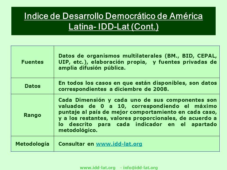 www.idd-lat.org - info@idd-lat.org Indice de Desarrollo Democrático de América Latina- IDD-Lat (Cont.) Fuentes Datos de organismos multilaterales (BM., BID, CEPAL, UIP, etc.), elaboración propia, y fuentes privadas de amplia difusión pública.