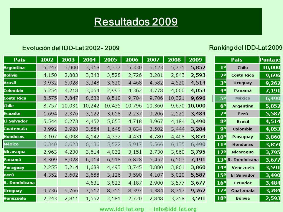 www.idd-lat.org - info@idd-lat.org Ranking del IDD-Lat 2009 Evolución del IDD-Lat 2002 - 2009 Resultados 2009 PaísPuntaje 1º Chile 10,000 2º Costa Rica 9,696 3º Uruguay 9,262 4º Panamá 7,191 5º México 6,490 6º Argentina 5,852 7º Perú 5,587 8º Brasil 4,514 9º Colombia 4,053 10º Paraguay 3,860 11º Honduras 3,859 12º Nicaragua 3,795 13º R.