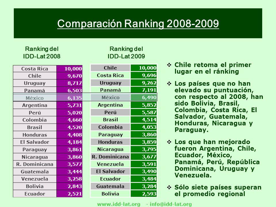 www.idd-lat.org - info@idd-lat.org Comparación Ranking 2008-2009 Costa Rica10,000 Chile9,670 Uruguay8,717 Panamá6,503 México6,135 Argentina5,731 Perú5,020 Colombia4,660 Brasil4,520 Honduras4,408 El Salvador4,184 Paraguay3,861 Nicaragua3,860 R.
