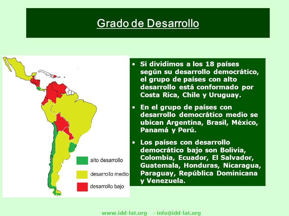 www.idd-lat.org - info@idd-lat.org Grado de Desarrollo Si dividimos a los 18 países según su desarrollo democrático, el grupo de países con alto desarrollo está conformado por Costa Rica, Chile y Uruguay.